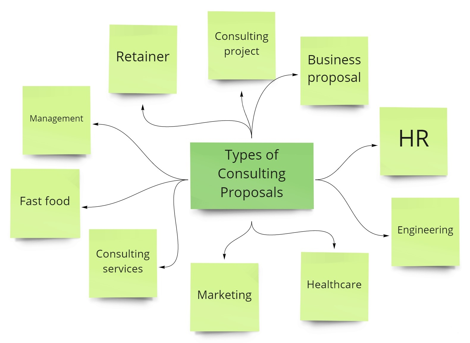 types-of-consulting-proposals