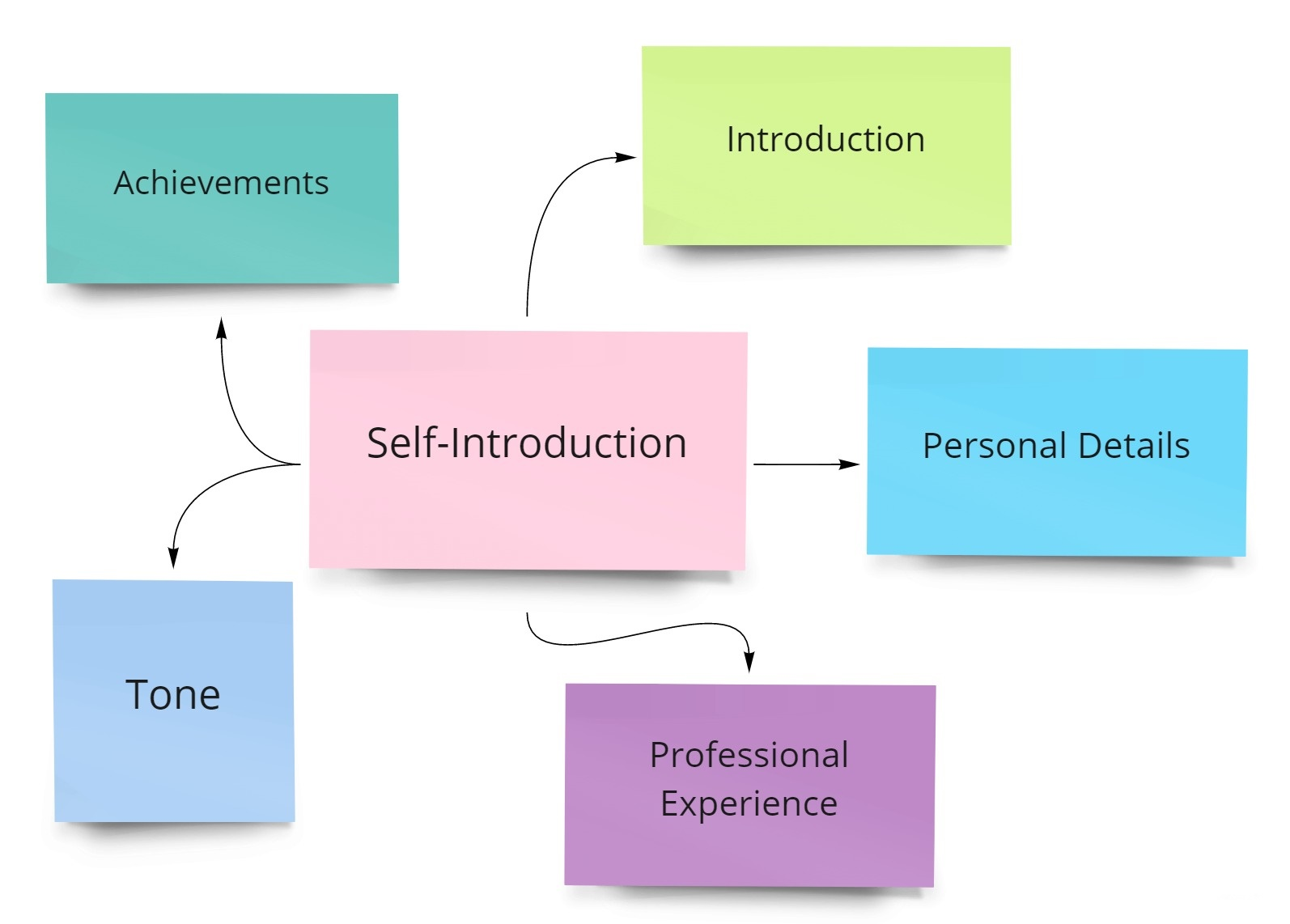 guide-to-self-introduction