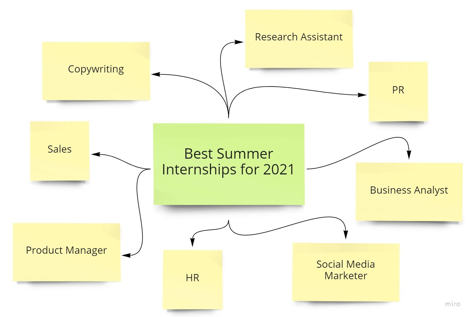best-summer-internships