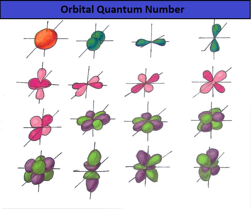 orbital-quantum-number