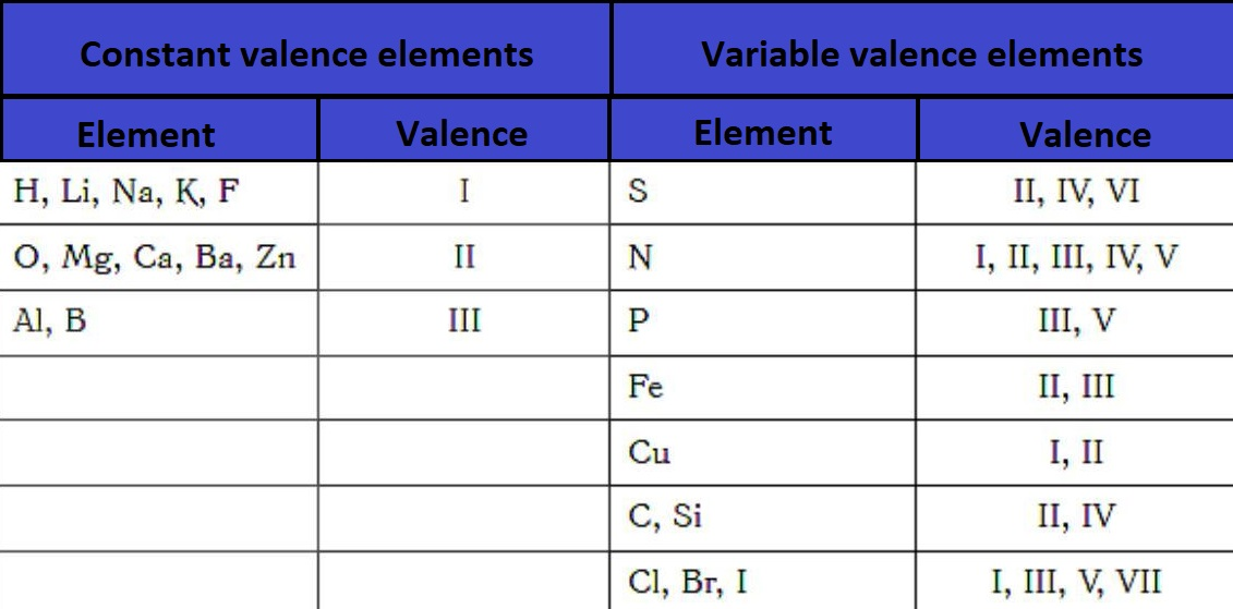 table-of-elements-with-constant-and-variable-valence