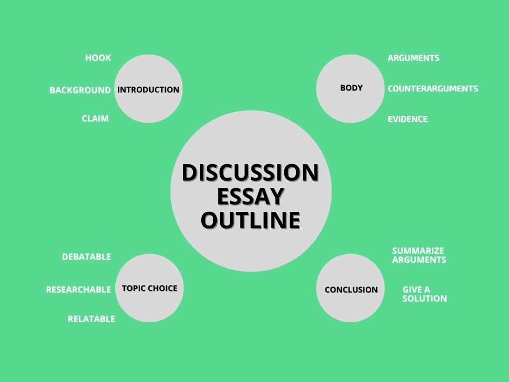 Discussion essay outline