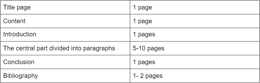 Find out an approximate length of all lab report parts