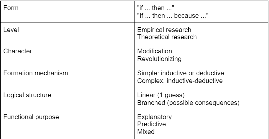 Table with the main types of dissertation hypotheses techniques